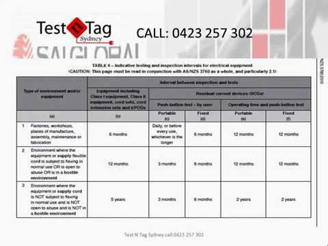 Test And Tag Sydney Provides PAT Testing Of Electrical Equipment And Appliances.