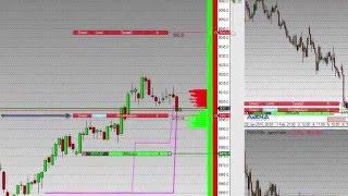 10. Long und Short Trading mit dem DOM (Tutorial) Modul 3 Teil 2