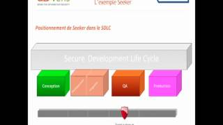 Développer des applications Web sécurisées: de la théorie à la pratique
