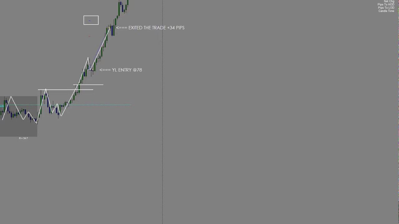 Forex Trading. Kim Krompass Live trading USD/JPY Sept 11 2017