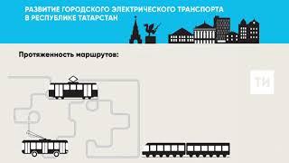 Городской электрический транспорт