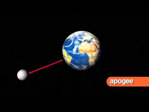 Ellipse, Equinox, Lunar Cycle, Lunar Eclipse, Revolution, Rotation (#GH5068) Trailer