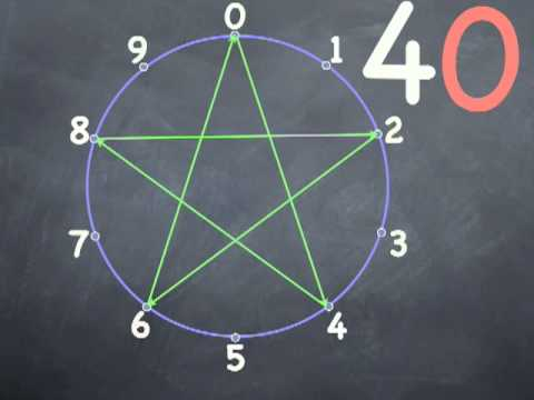 Multiplication By Fours Sixes Learning The Times Table Stars