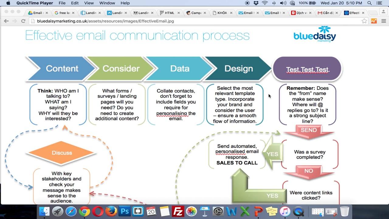 KH5-Marketing trong BĐS| Bài Giảng 40: Sáu bước viết Email Marketing