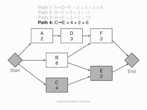A Simple Method to Determine the Critical Path