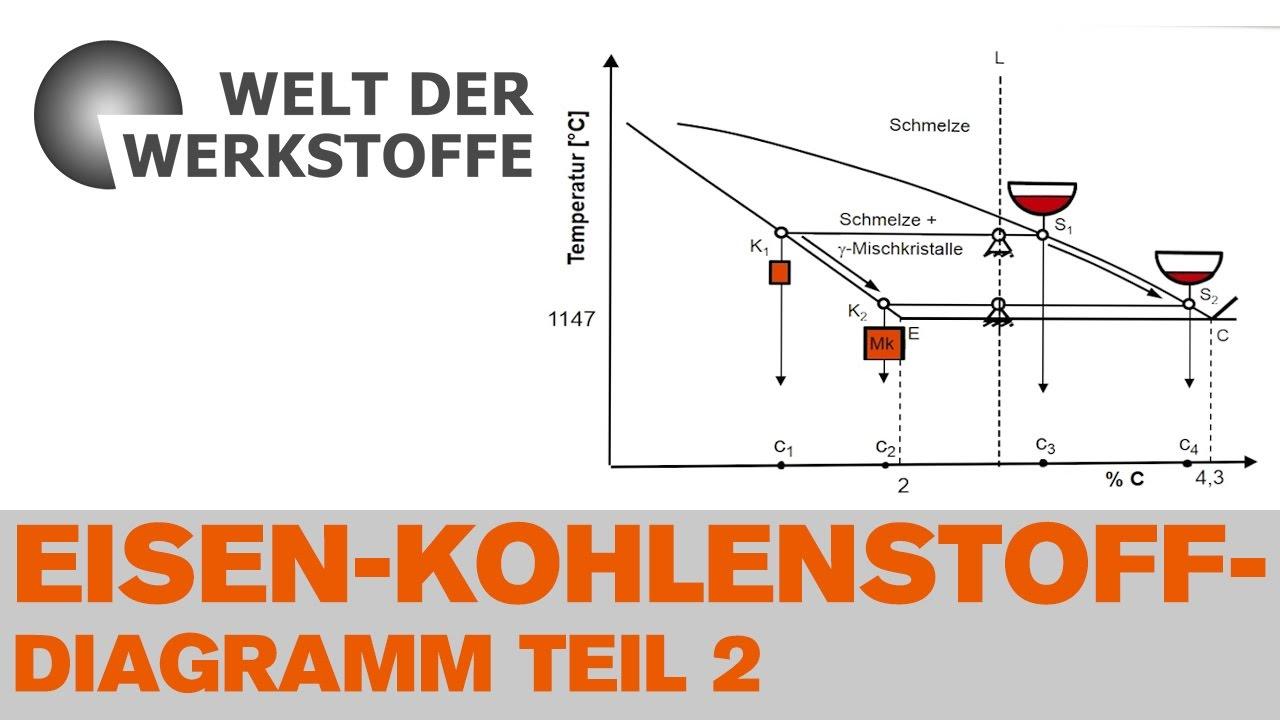 Die Welt der Werkstoffe, Kapitel 4, Teil II, Das Eisen-Kohlenstoff ...