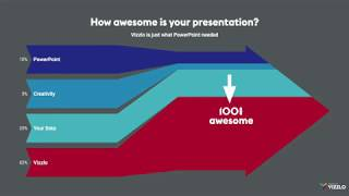 Vizzlo loves PowerPoint: How awesome is your presentation?