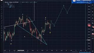 Bitcoin (BTC) Morning: Short Term & Long Term All Jive & Point to Higher Highs