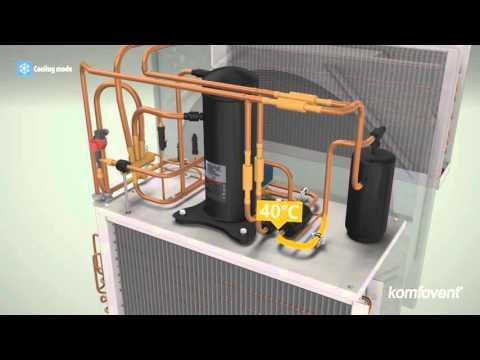 RHP luchtbehandelingskasten - Koelen, verwarmen en ventileren