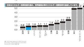 日本のエネルギー2014 考えよう、エネルギーのこと。