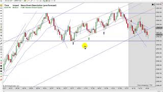 Learn How To Day Trade With Price Action 10-15-2919