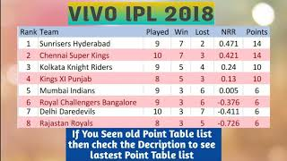 VIVO IPL 2018 POINT TABLE LIST AS ON 6TH MAY 2018