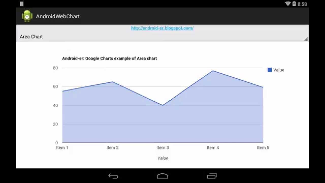 Android-er: More Google Charts examples on Android WebView
