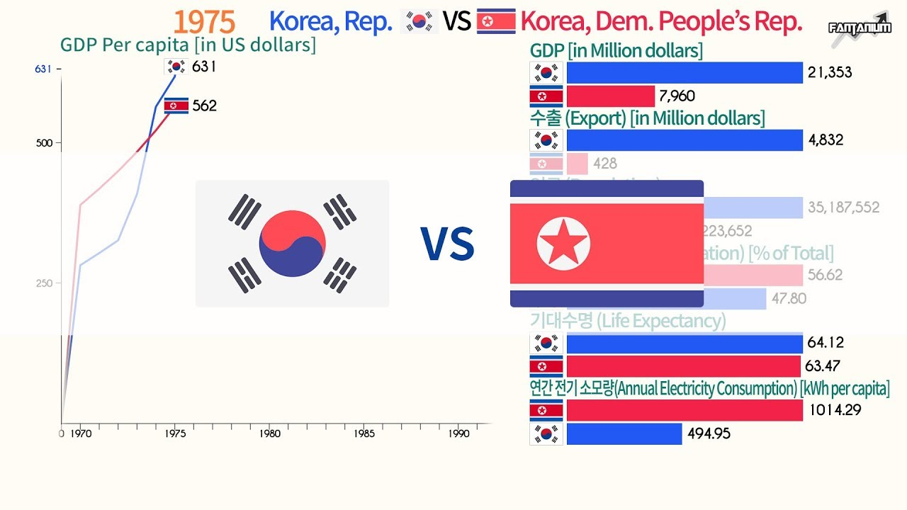 South Korea VS North Korea Compare 1970 - 2017 - 남한 북한 비교