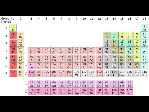 Tabla periódica de los elementos, Química ,Explicación, Wikipedia en audio