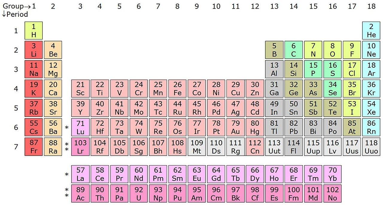 Tabla peridica de los elementos qumica explicacin wikipedia en tabla peridica de los elementos qumica explicacin wikipedia en audio urtaz Gallery
