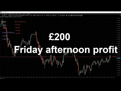 Forex the afternoons session