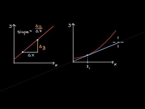 Derivative as a concept | Derivatives introduction | AP Calculus AB | Khan Academy