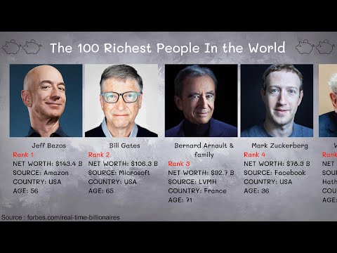 Top 100 Richest People In the World 2020