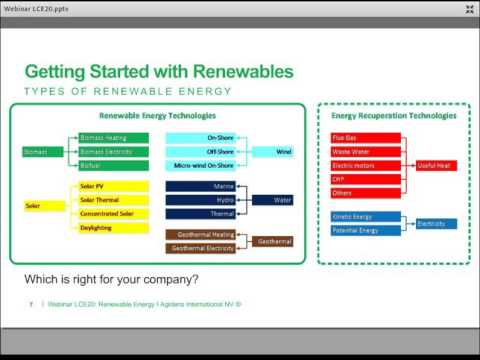 Renewable energy in industrial sites