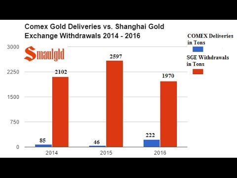 COMEX vs. SHANGHAI GOLD EXCHANGE