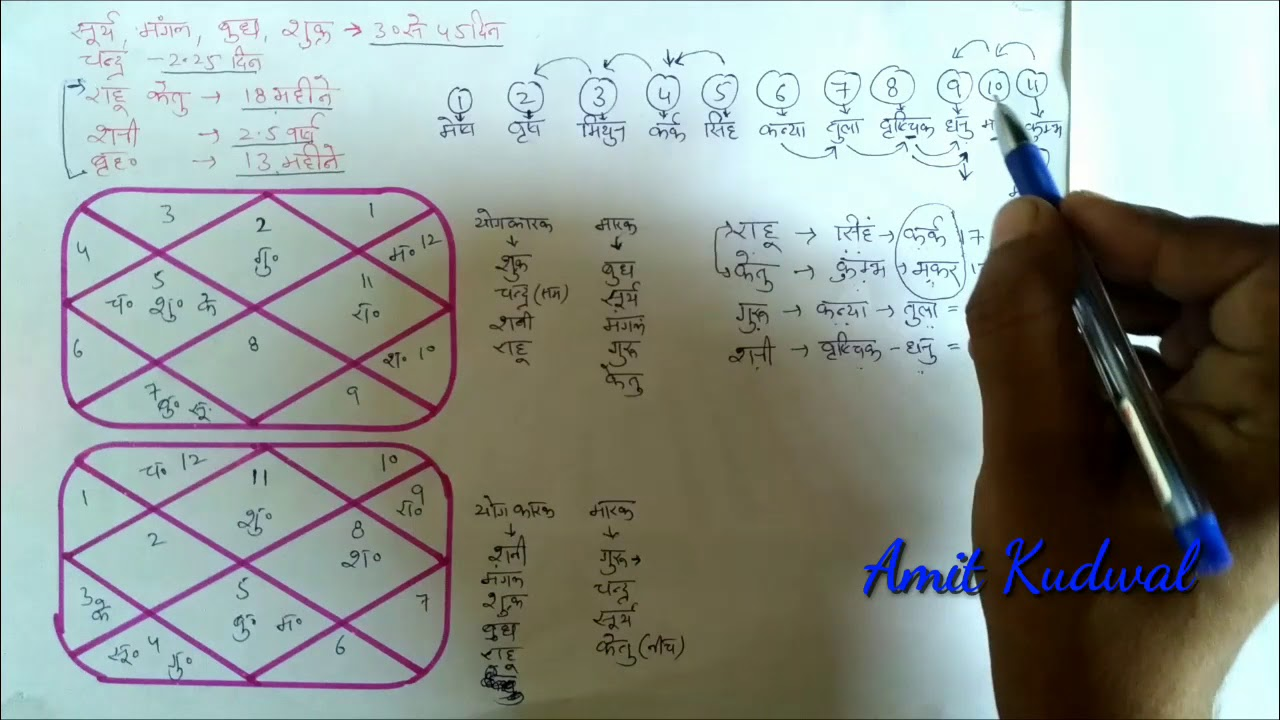 Kundli kaise dekhe PART 25 गोचर क्या है ? APPLICABILITY OF GOCHAR (TRANSIT)  IN HOROSCOPE