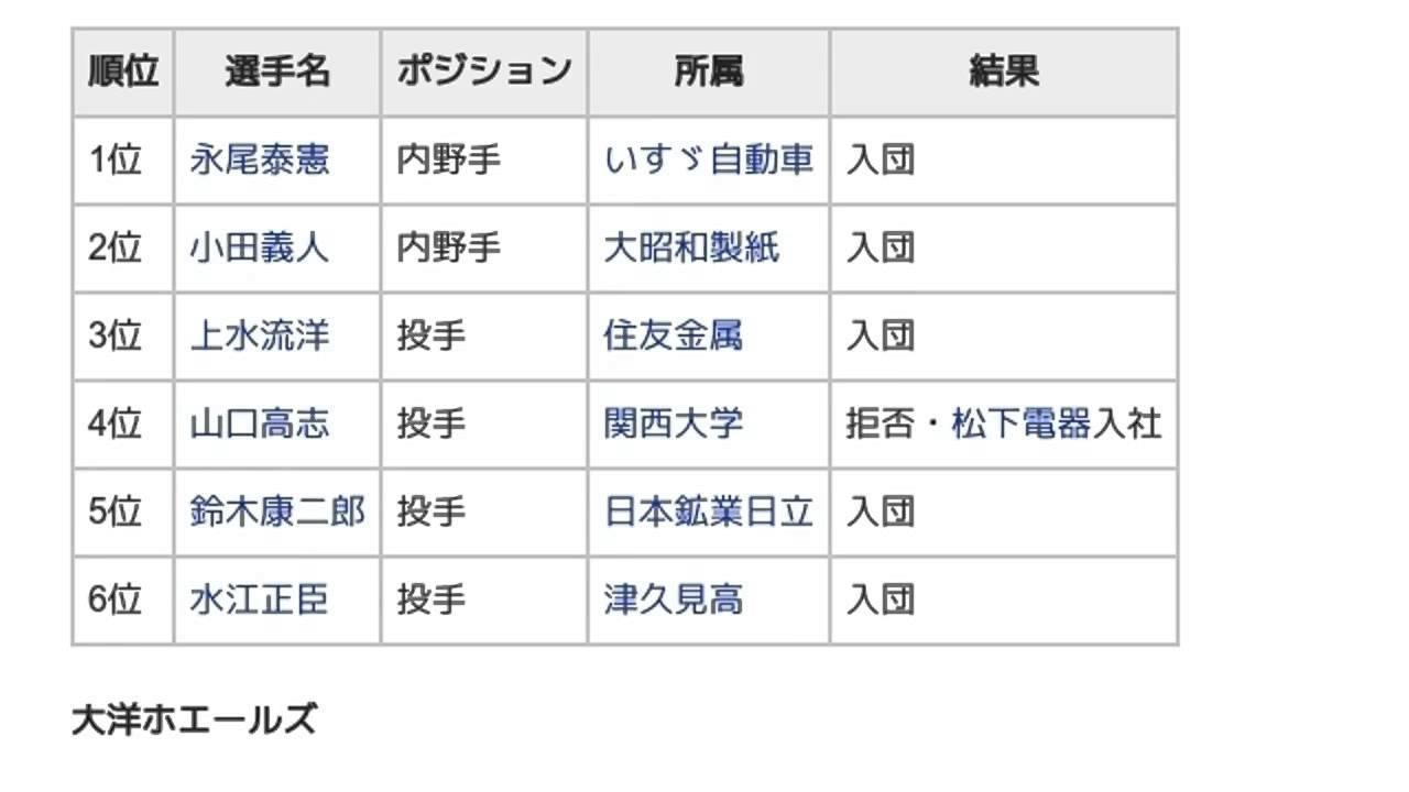 1972年度新人選手選択会議 (日本...