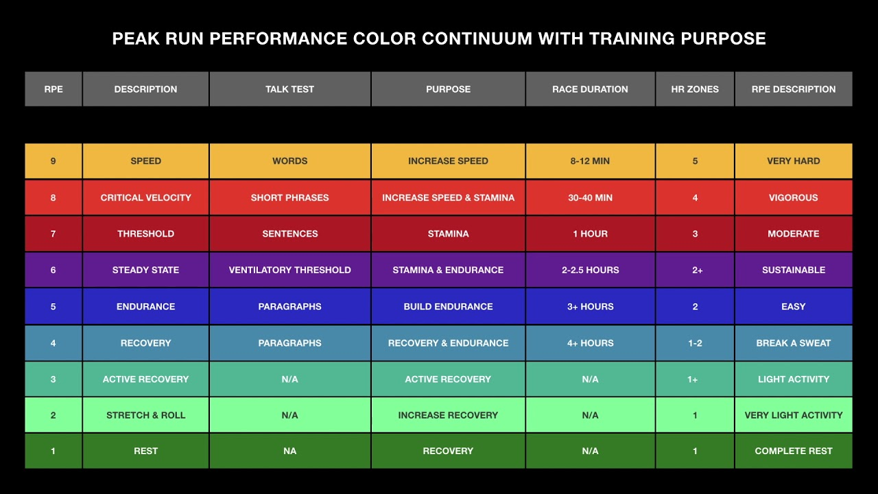 Peak Run Performance Color Continuum Vertical Video with Purpose
