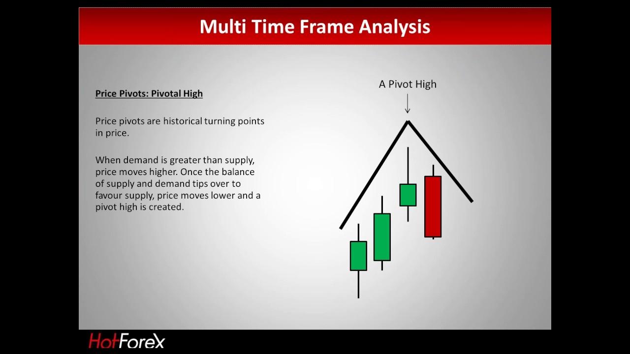 Forex multiple time frame analysis pdf