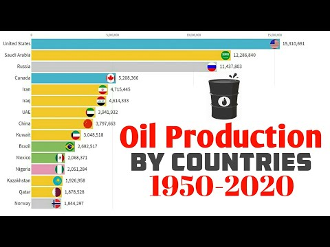 Oil Production by Countries 1950-2020!!