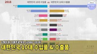 대한민국 수입상품/수출상품 TOP 10 (1988~20…