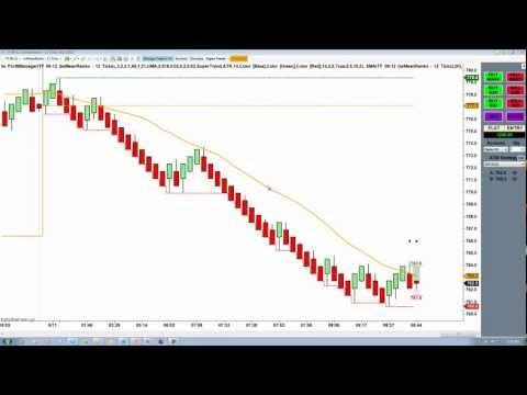 Renko Charts Indicator Archives - Free Forex Tools And