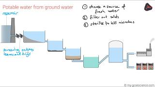 OCR 9-1 Chemistry: Water for drinking