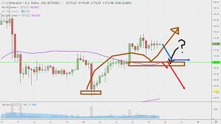Ethereum Chart Technical Analysis for 04-19-2019