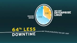 From Microsoft Windows to Red Hat Enterprise Linux