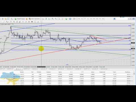 Технический обзор рынка Форекс на 7 апреля 2014 г. Руслан Пискун