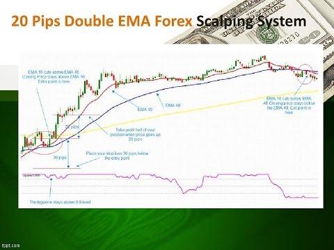 Forex ema scalping strategy