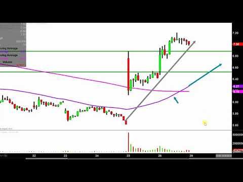Glu Mobile Inc. - GLUU Stock Chart Technical Analysis For 10-26-18