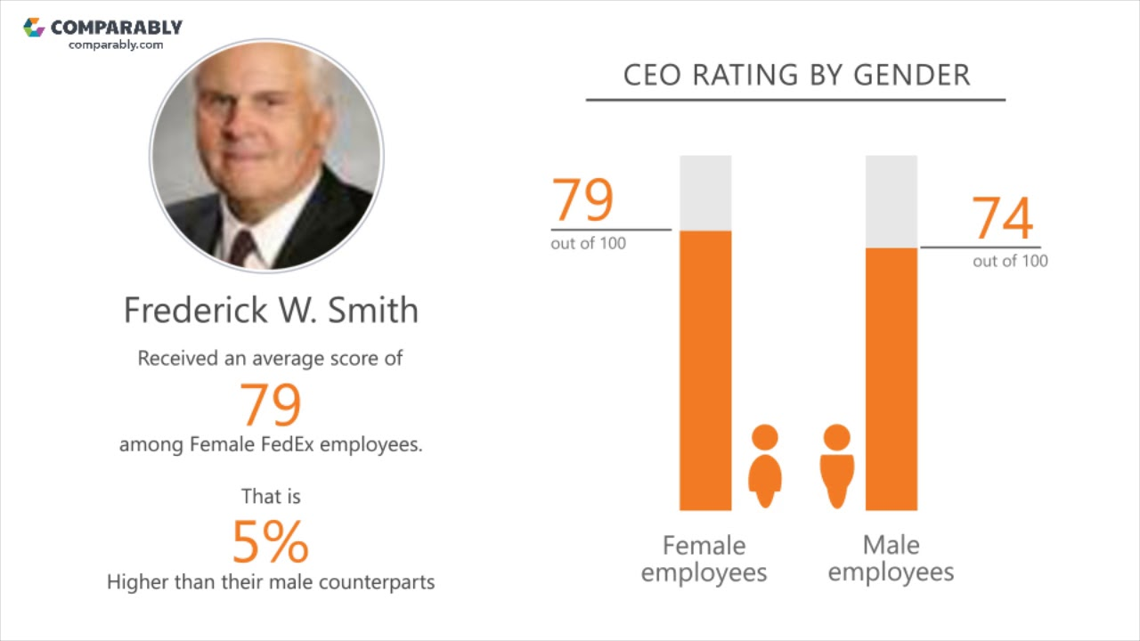 FedEx Company Culture | Comparably