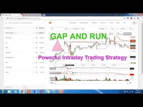GAP and RUN – Very Powerful Intraday Trading Strategy