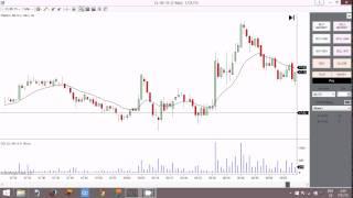 $400 Profit - LIVE Profitable Trading Strategy!