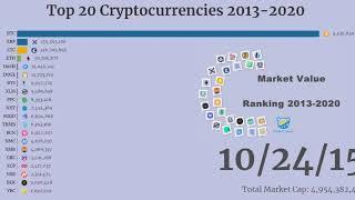 Top 20 Cryptocurrencies 2013-2020