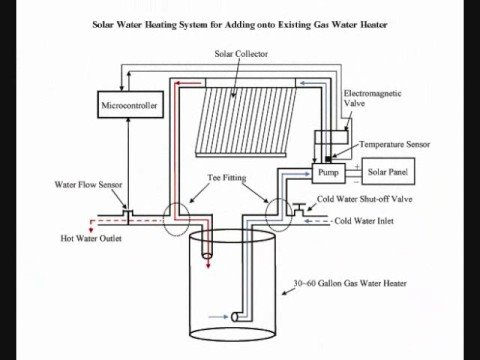 Solar Water Heating System for Adding onto Existing Gas