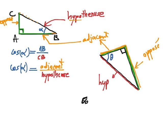 Trigonometrie Partie 0 (Définition du Cos - sin - tang) 1ere année et toutes les autres classes