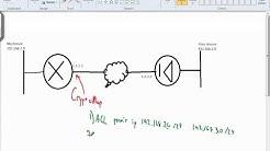 Cisco Crypto Map / Transform Set Tutorial