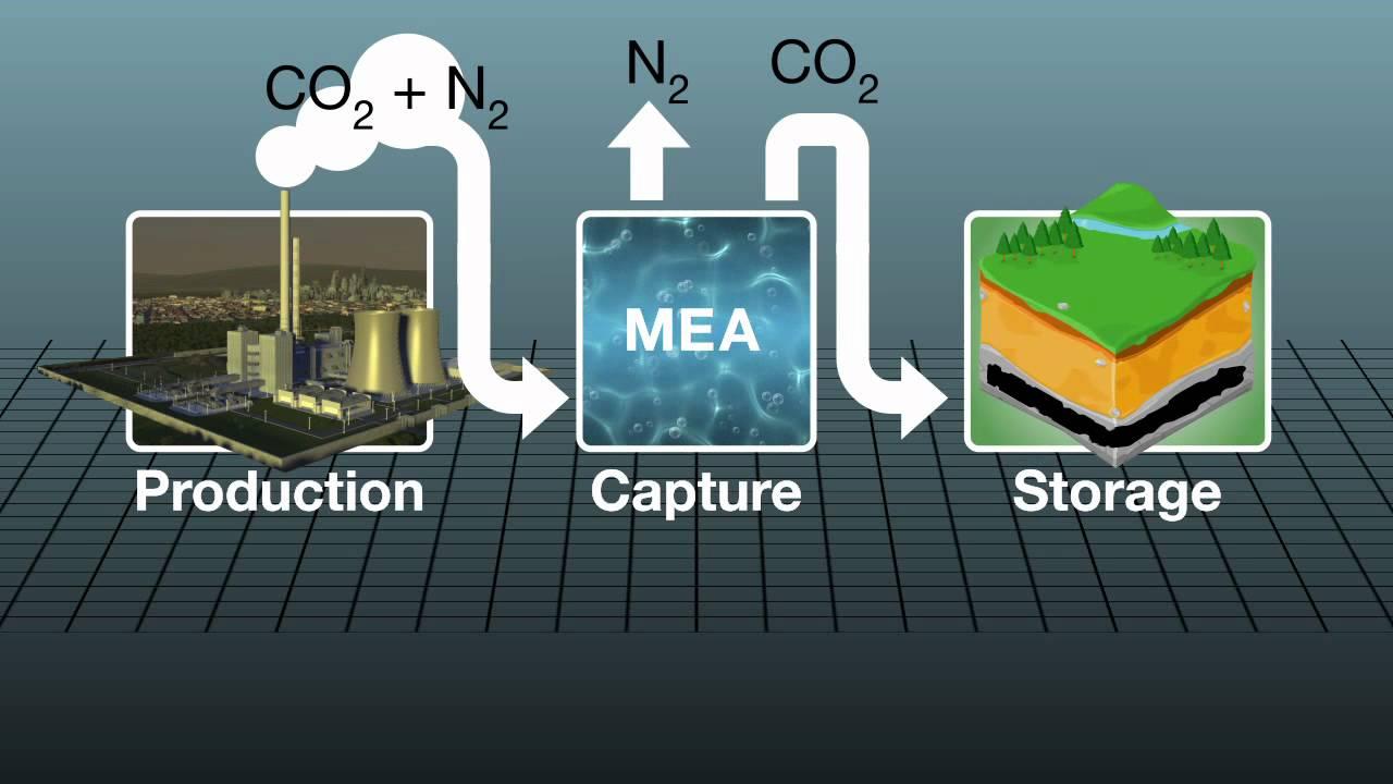 How carbon capture plant works