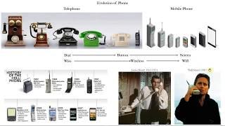 [미디어소통과예술] 전화기의 발전, 새로운 미디어와 컨…