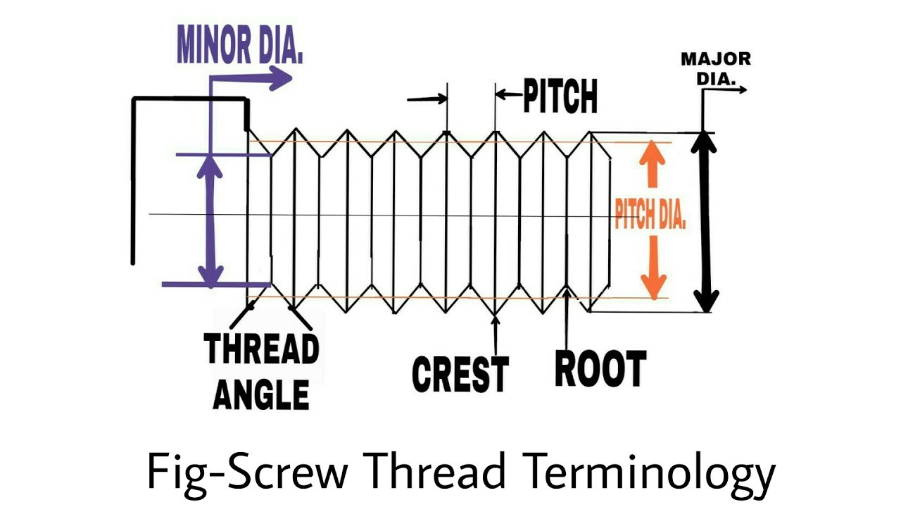 Screw Thread Terminology in a simple way
