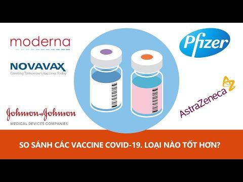 So sánh các Vaccine COVID-19 | Loại nào có hiệu quả nhất