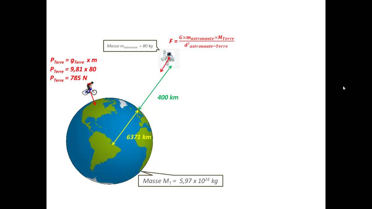 Chapitre 6 La Gravitation Universelle La Classe Inversee Sciencesgenevoix